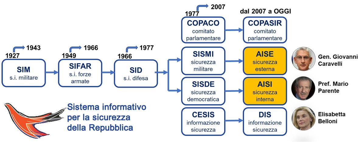 Sistema di informazione per la sicurezza della repubblica