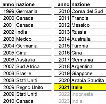 Gruppi governativi G20