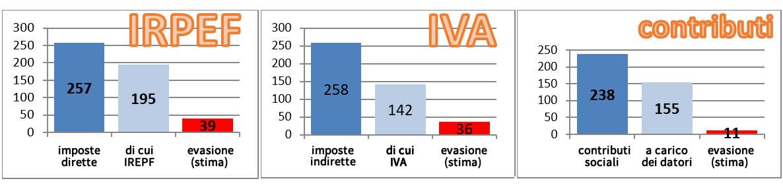 IRPEF e IVA