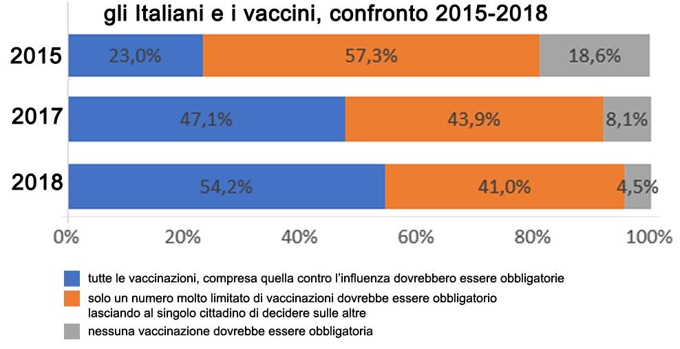Gli italiani hanno cambiato atteggiamento verso le vaccinazioni