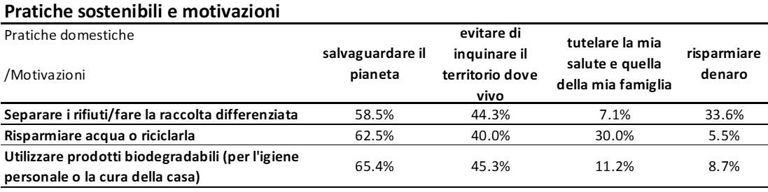 Che cosa pensano gli italiani del cambiamento climatico